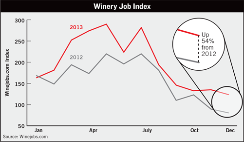 Winery Job Index