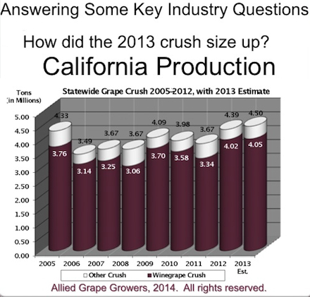 California wine production