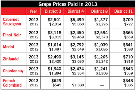 Grape Prices Paid 2013