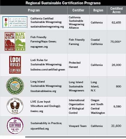 Sustainable Certification Programs