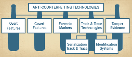 Anti-Counterfeiting Technologies