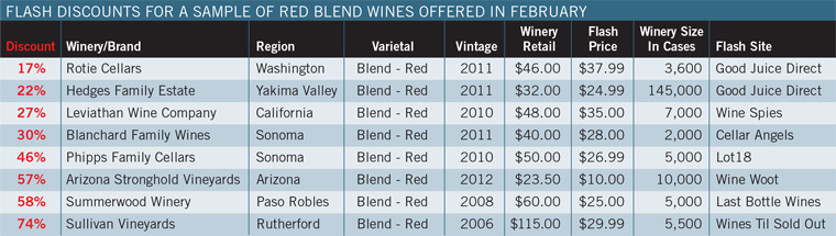 Flash Discounts for a Sample of Red Blend Wines