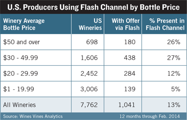 U.S. Producers Using Flash Channel by Bottle Price