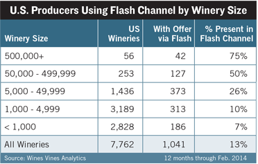 U.S. Producers Using Flash Channel by Winery Size