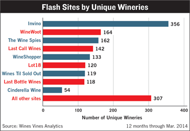 Flash Sites by Unique Wineries