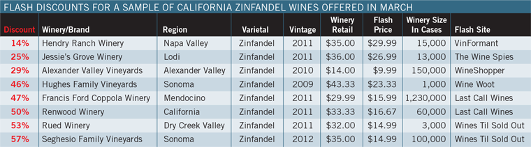 Flash Discounts for a Sample of California Zinfandel Wines Offered in March