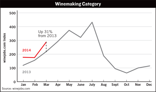 Winemaking Category