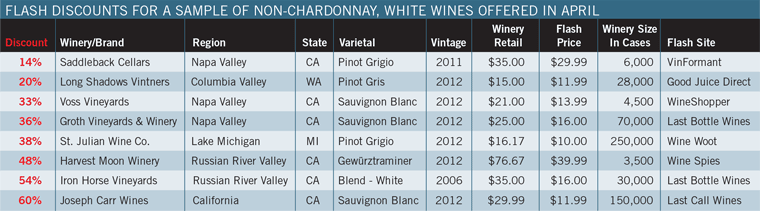 Flash Discounts for a Sample of Non-Chardonnay White Wines offered in April