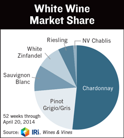 White Wine Market Share