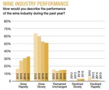 Wine Industry Performance